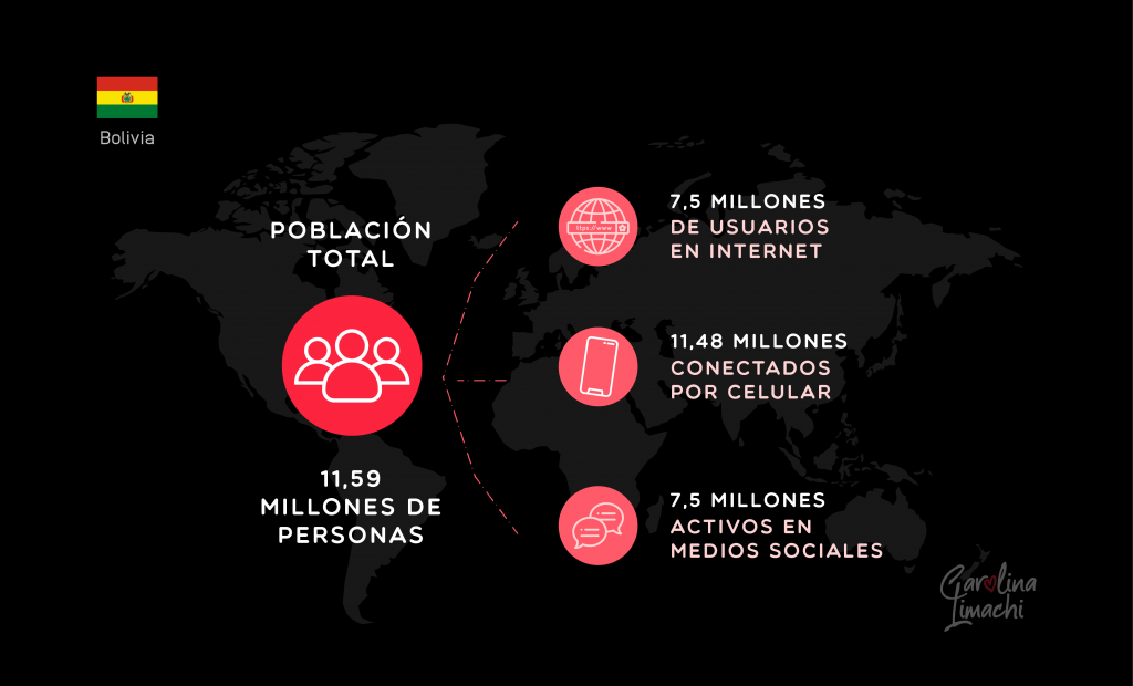 Redes Sociales en Bolivia-Carolina Limachi