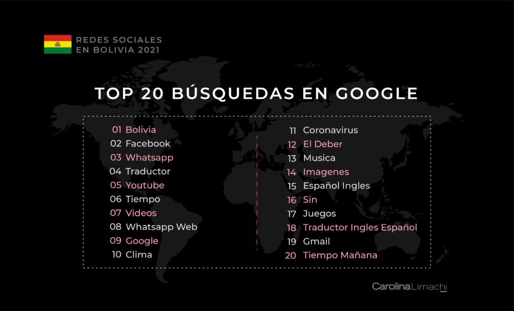 redes-sociales-en-bolivia-2021